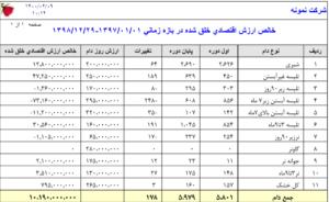 نمونه تحلیل نتایج بهای تمام شده (۱)